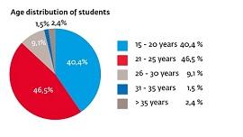 Университет Zuyd Нидерланды в цифрах